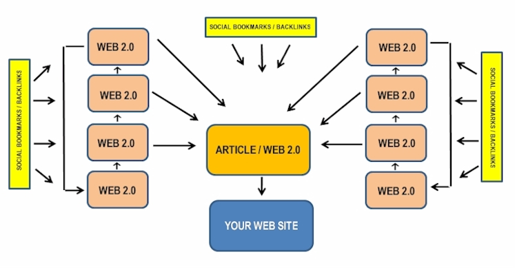 The Link Wheel formula to Website Traffic